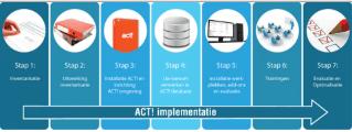 tendenz - Act